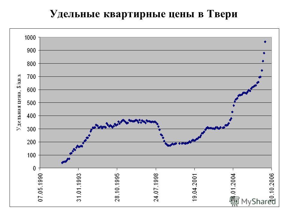 Удельные квартирные цены в Твери