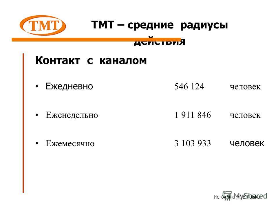 Ежедневно 546 124человек Еженедельно 1 911 846человек Ежемесячно 3 103 933 человек ТМТ – средние радиусы действия Контакт с каналом Источник: AGB Polska