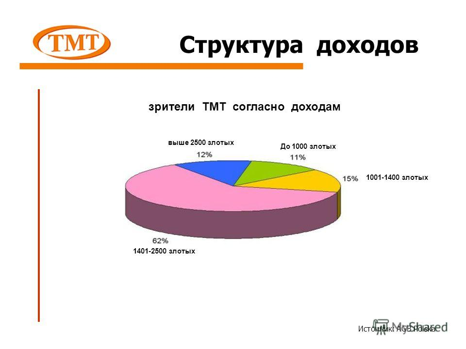 Структура доходов зрители ТМТ согласно доходам Источник: AGB Polska До 1000 злотых 1001-1400 злотых 1401-2500 злотых выше 2500 злотых
