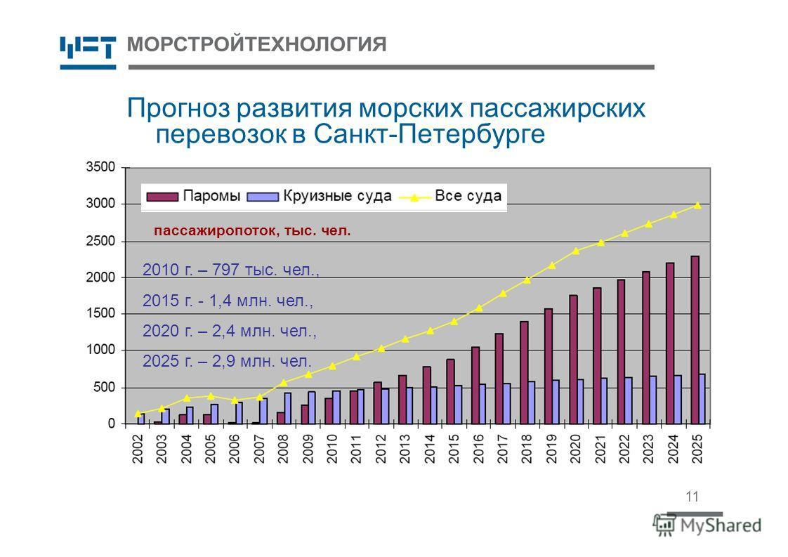 Прогноз развития морских пассажирских перевозок в Санкт-Петербурге 11 пассажиропоток, тыс. чел. 2010 г. – 797 тыс. чел., 2015 г. - 1,4 млн. чел., 2020 г. – 2,4 млн. чел., 2025 г. – 2,9 млн. чел.