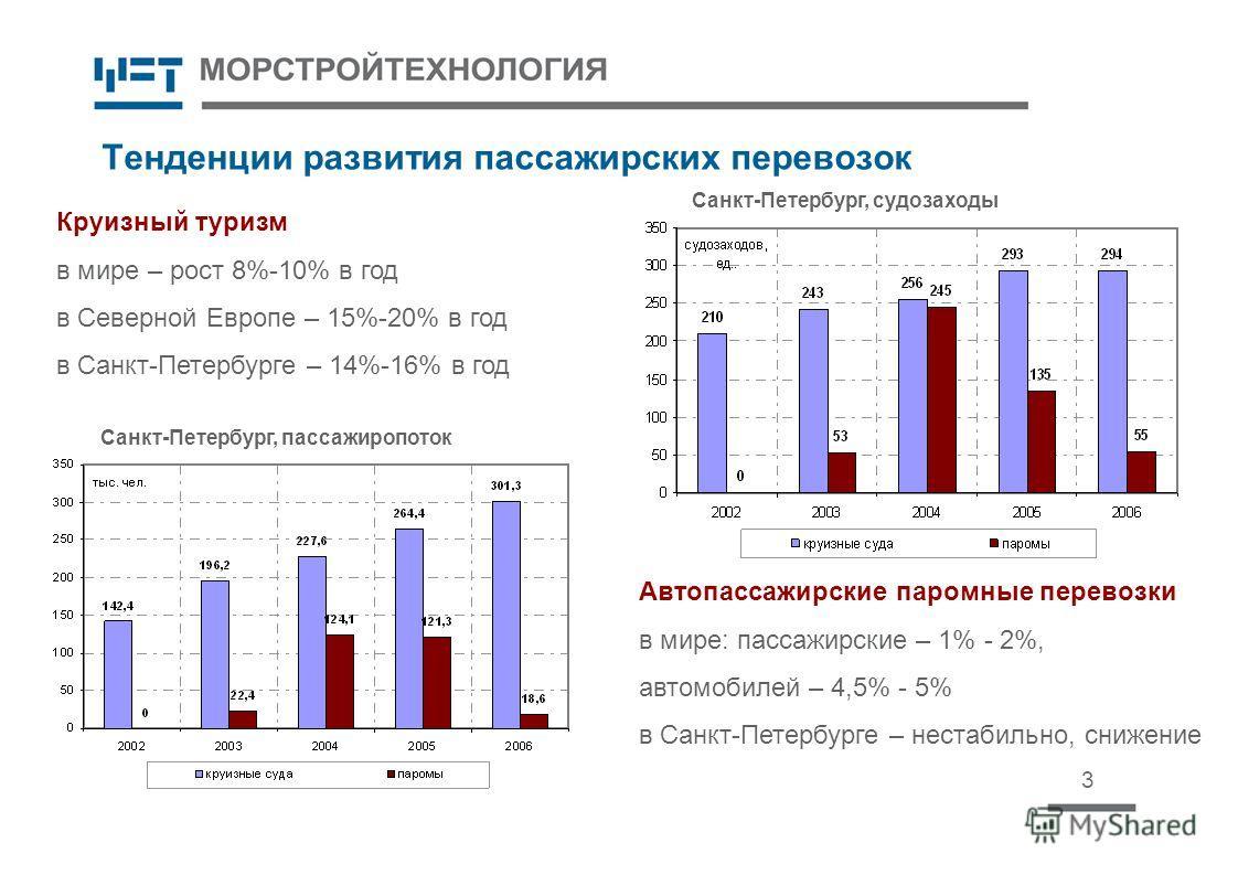 Тенденции развития пассажирских перевозок 3 Круизный туризм в мире – рост 8%-10% в год в Северной Европе – 15%-20% в год в Санкт-Петербурге – 14%-16% в год Автопассажирские паромные перевозки в мире: пассажирские – 1% - 2%, автомобилей – 4,5% - 5% в