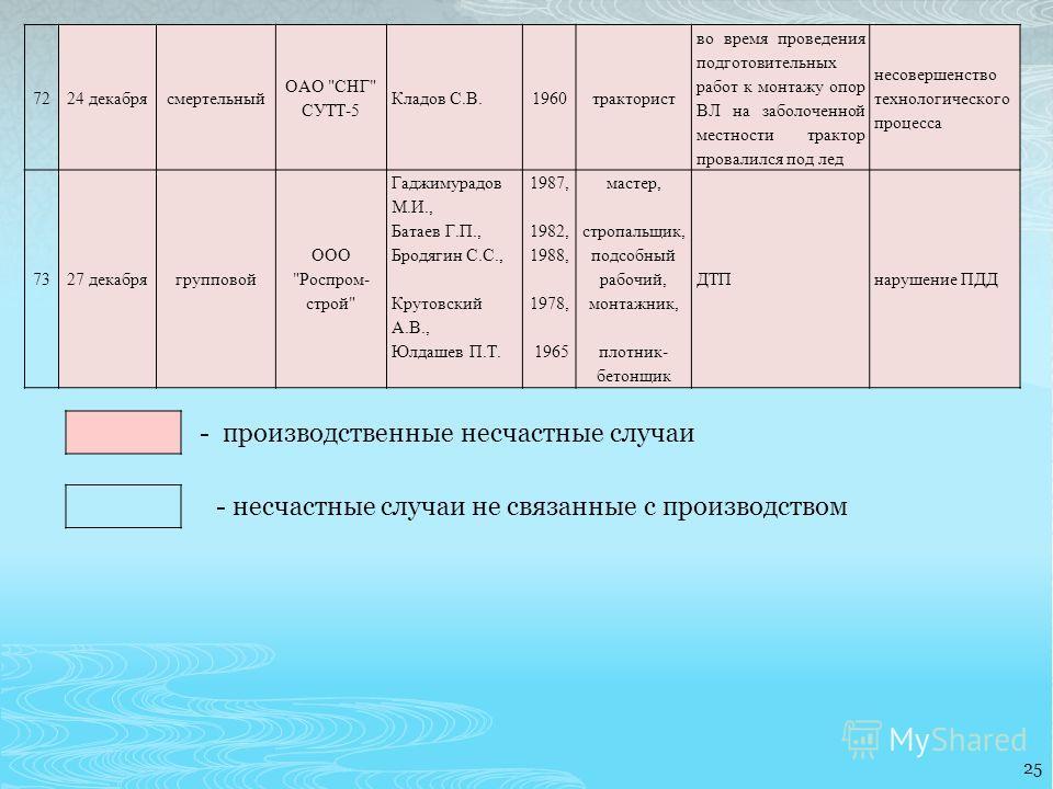 25 7224 декабрясмертельный ОАО