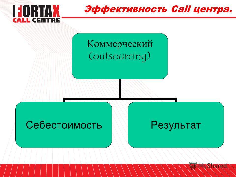 Эффективность Call центра. Корпоративный (InHouse) Бюджет «Объем» работы