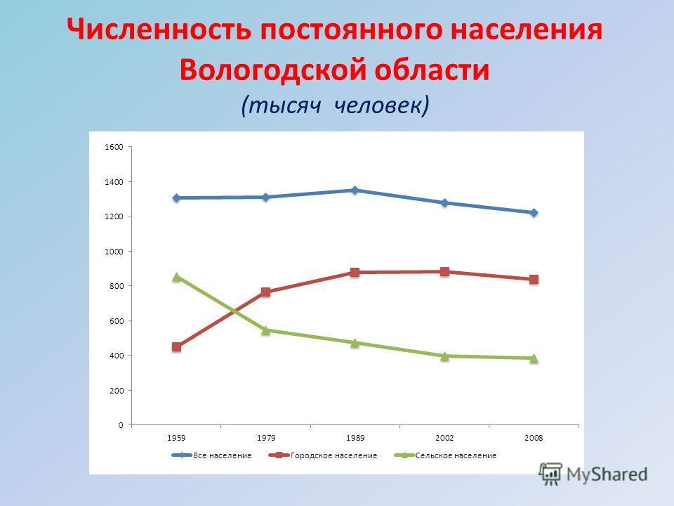 Численность постоянного населения Вологодской области (тысяч человек)