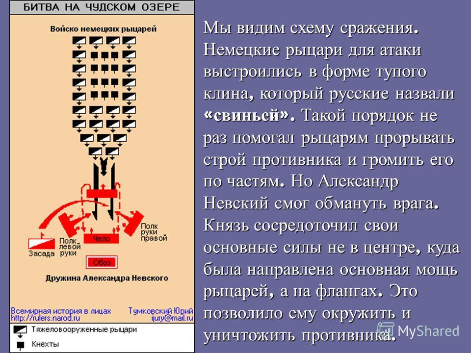 Мы видим схему сражения. Немецкие рыцари для атаки выстроились в форме тупого клина, который русские назвали « свиньей ». Такой порядок не раз помогал рыцарям прорывать строй противника и громить его по частям. Но Александр Невский смог обмануть враг