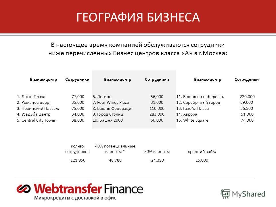 8 Copyright 2012, Unified Payments, LLC ГЕОГРАФИЯ БИЗНЕСА В настоящее время компанией обслуживаются сотрудники ниже перечисленных Бизнес центров класса «А» в г.Москва: Бизнес-центрСотрудники Бизнес-центрСотрудники Бизнес-центрСотрудники 1. Лотте Плаз