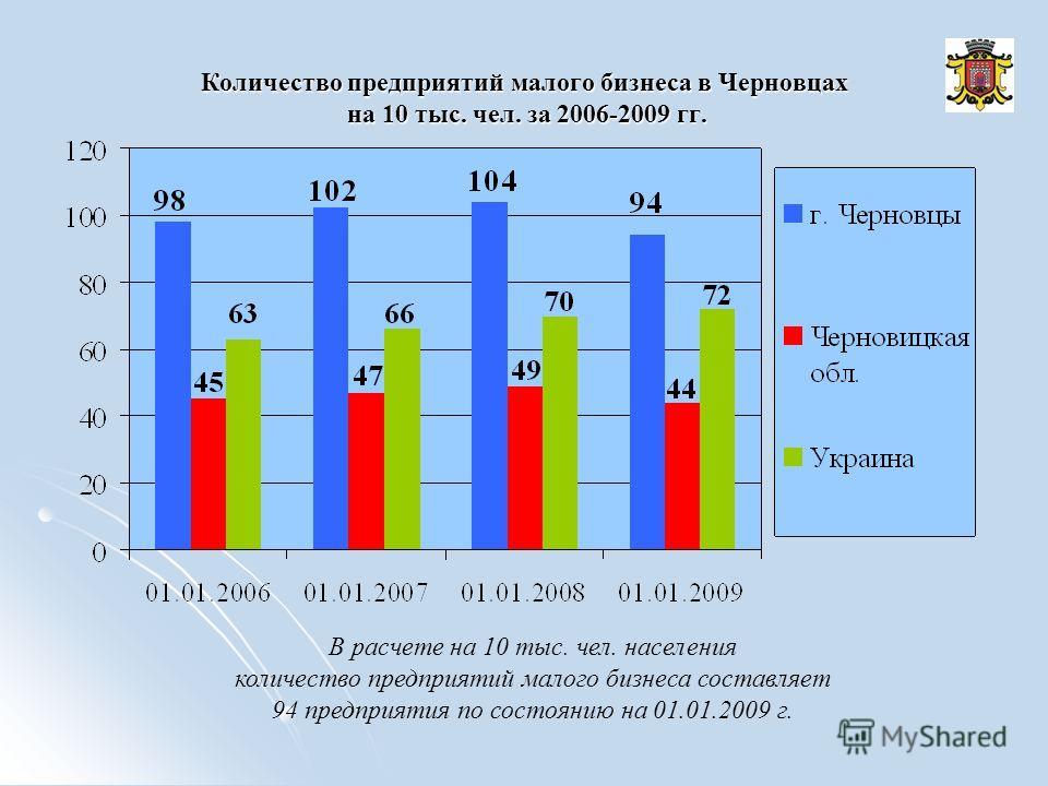 Количество предприятий малого бизнеса в Черновцах на 10 тыс. чел. за 2006-2009 гг. В расчете на 10 тыс. чел. населения количество предприятий малого бизнеса составляет 94 предприятия по состоянию на 01.01.2009 г.