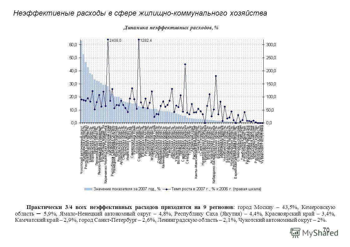 70 Неэффективные расходы в сфере жилищно-коммунального хозяйства Динамика неэффективных расходов, % Практически 3/4 всех неэффективных расходов приходится на 9 регионов: город Москву – 43,5%, Кемеровскую область – 5,9%, Ямало-Ненецкий автономный окру