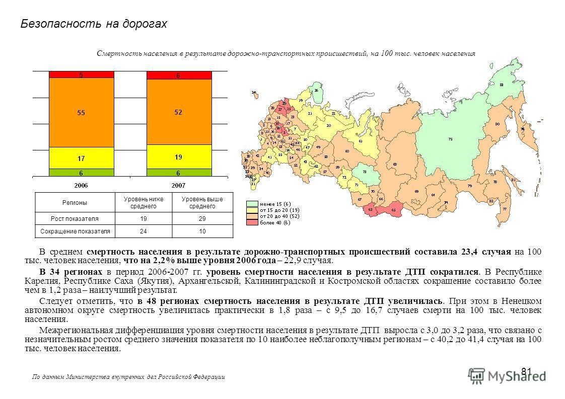 81 Безопасность на дорогах По данным Министерства внутренних дел Российской Федерации В среднем смертность населения в результате дорожно-транспортных происшествий составила 23,4 случая на 100 тыс. человек населения, что на 2,2% выше уровня 2006 года