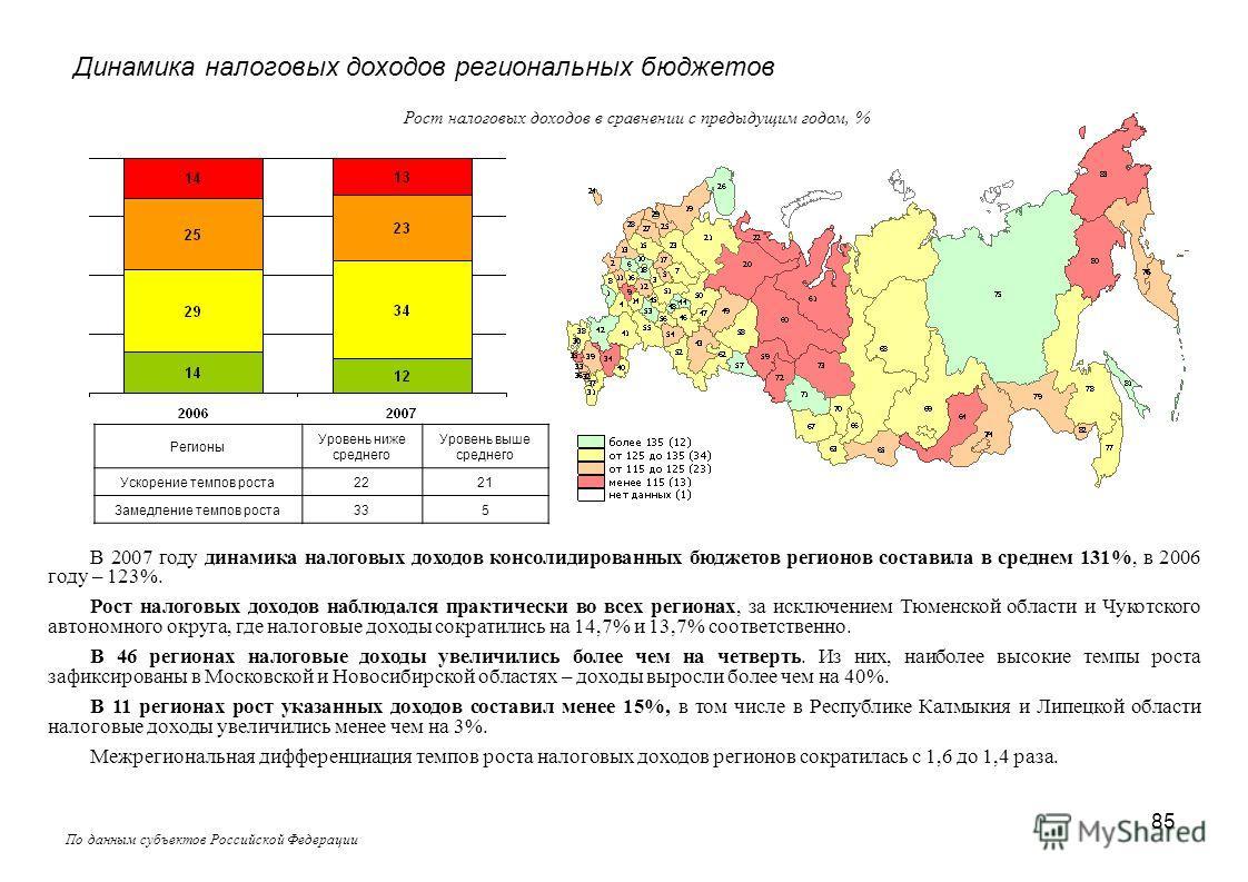 85 Динамика налоговых доходов региональных бюджетов По данным субъектов Российской Федерации В 2007 году динамика налоговых доходов консолидированных бюджетов регионов составила в среднем 131%, в 2006 году – 123%. Рост налоговых доходов наблюдался пр