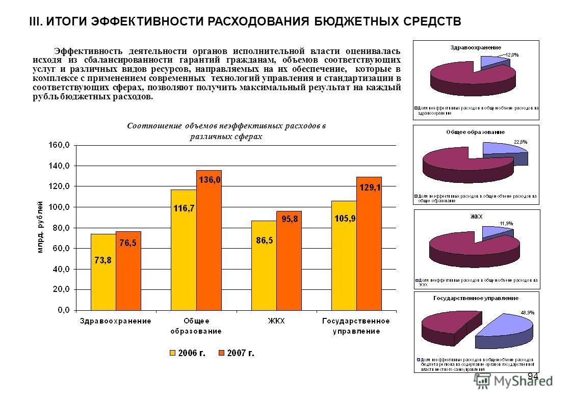 94 Эффективность деятельности органов исполнительной власти оценивалась исходя из сбалансированности гарантий гражданам, объемов соответствующих услуг и различных видов ресурсов, направляемых на их обеспечение, которые в комплексе с применением совре