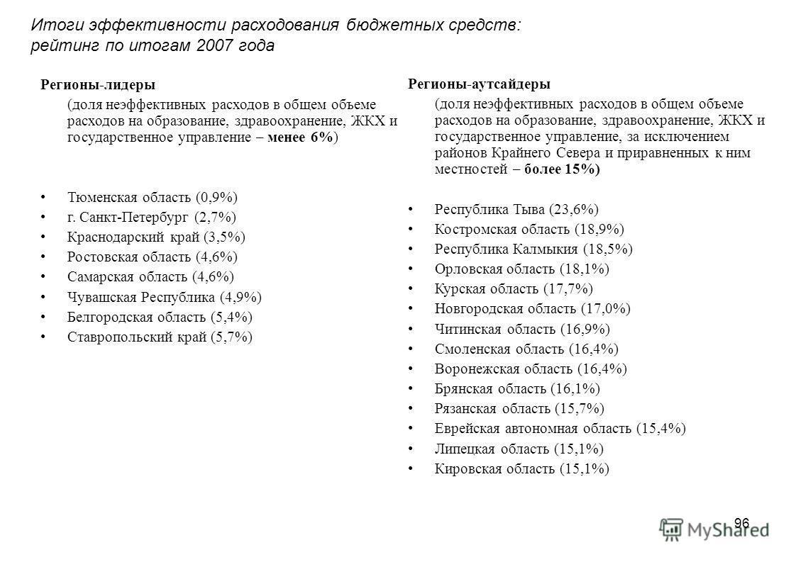 96 Регионы-лидеры (доля неэффективных расходов в общем объеме расходов на образование, здравоохранение, ЖКХ и государственное управление – менее 6%) Тюменская область (0,9%) г. Санкт-Петербург (2,7%) Краснодарский край (3,5%) Ростовская область (4,6%