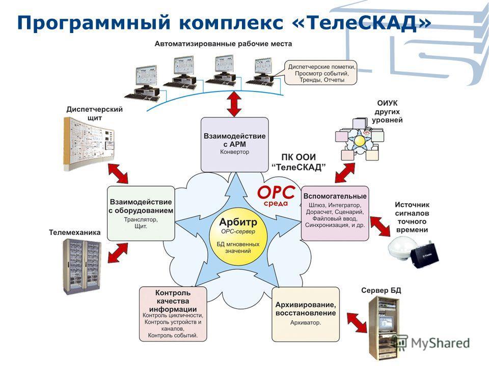 Программный комплекс «ТелеСКАД»