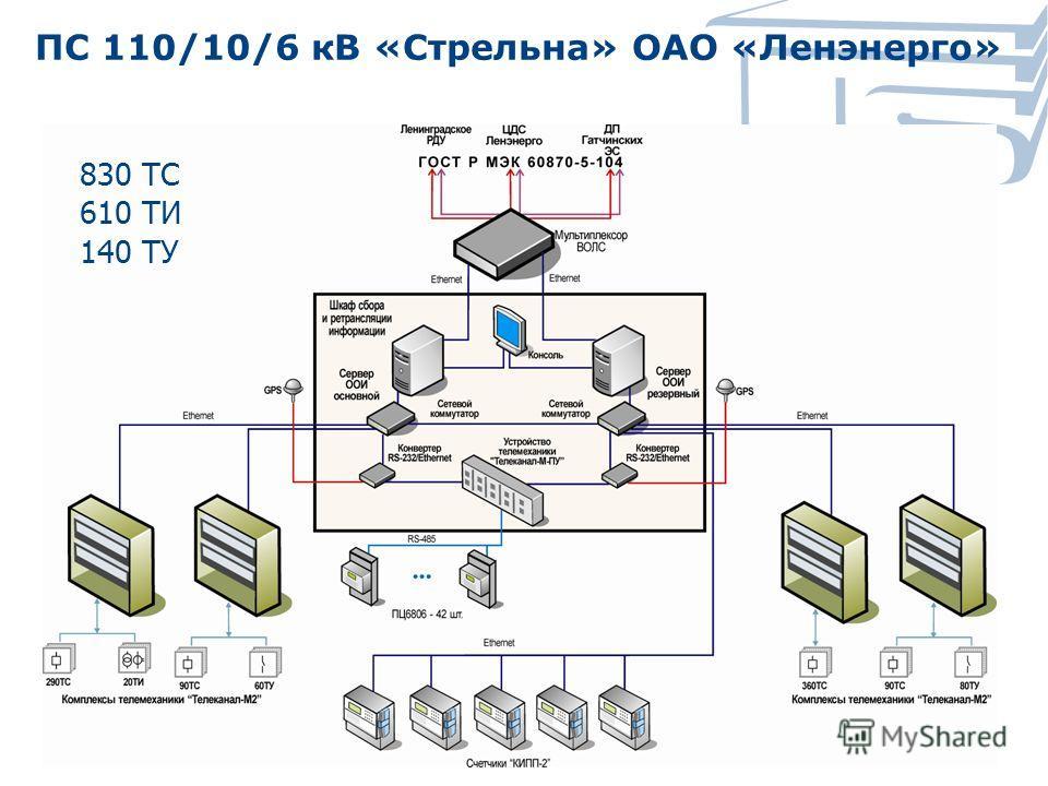 ПС 110/10/6 кВ «Стрельна» ОАО «Ленэнерго» 830 ТС 610 ТИ 140 ТУ