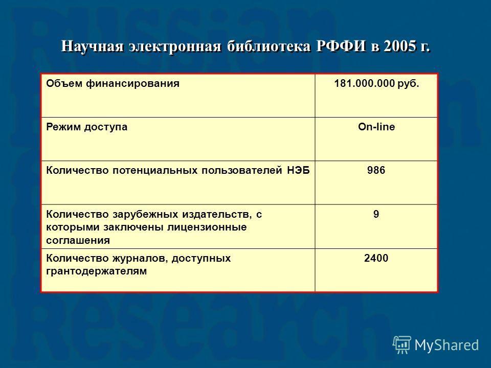Научная электронная библиотека РФФИ в 2005 г. Объем финансирования181.000.000 руб. Режим доступаOn-line Количество потенциальных пользователей НЭБ986 Количество зарубежных издательств, с которыми заключены лицензионные соглашения 9 Количество журнало