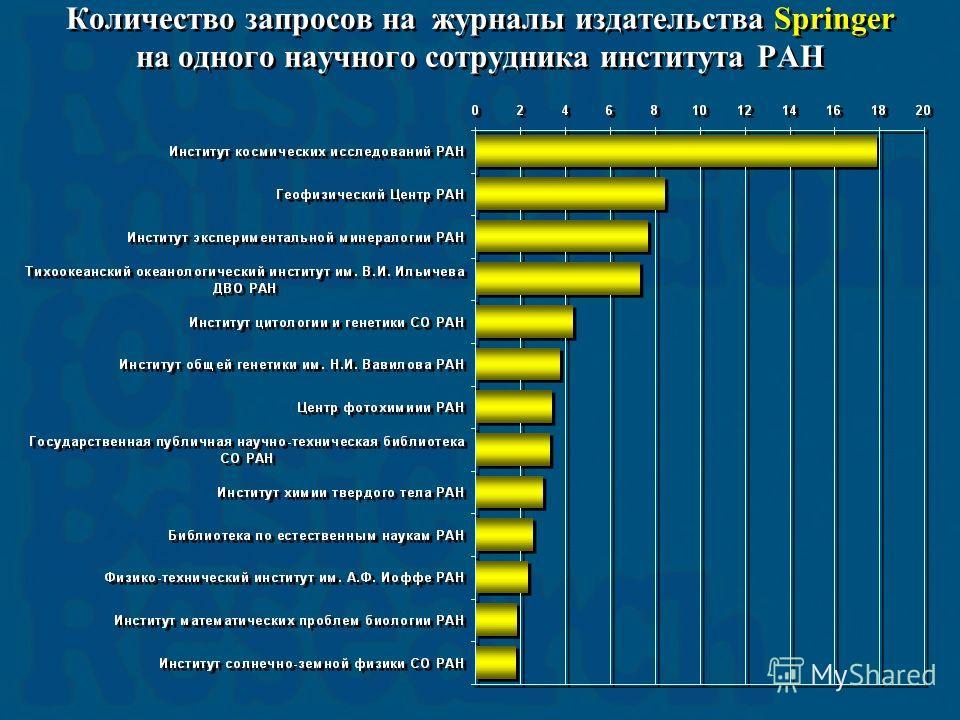 Количество запросов на журналы издательства Springer на одного научного сотрудника института РАН