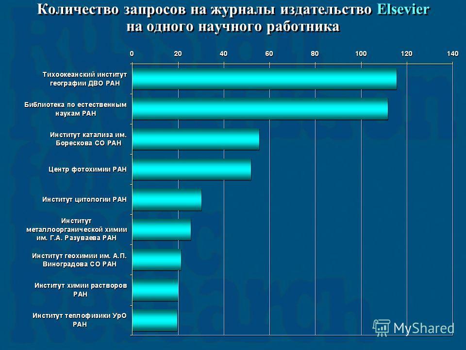 Количество запросов на журналы издательство Elsevier на одного научного работника