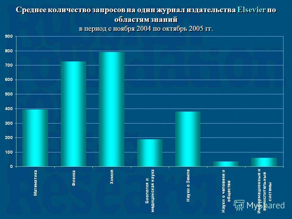 Среднее количество запросов на один журнал издательства Elsevier по областям знаний в период с ноября 2004 по октябрь 2005 гг.