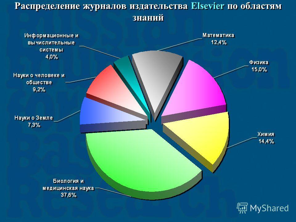 Распределение журналов издательства Elsevier по областям знаний
