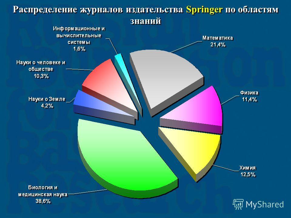 Распределение журналов издательства Springer по областям знаний