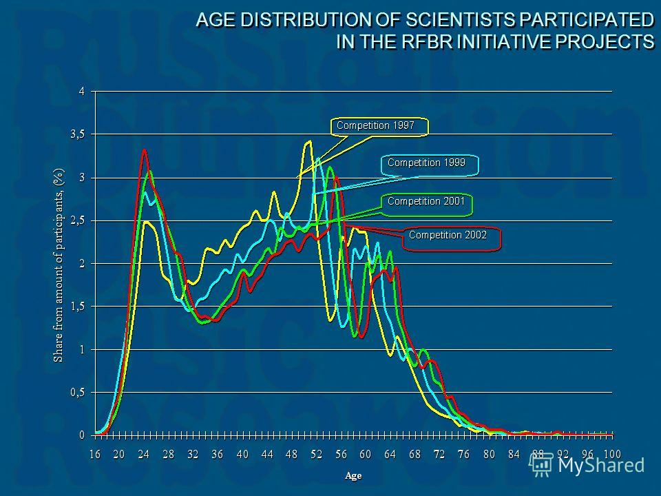 AGE DISTRIBUTION OF SCIENTISTS PARTICIPATED IN THE RFBR INITIATIVE PROJECTS