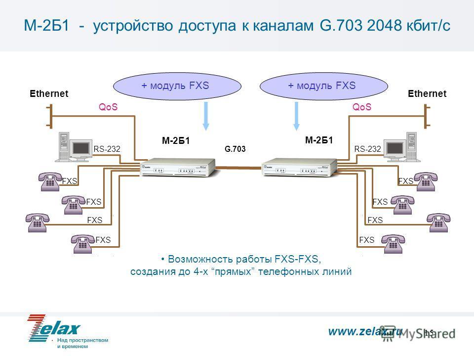 15 М-2Б1 Ethernet FXS RS-232 FXS М-2Б1 Ethernet FXS RS-232 FXS Возможность работы FXS-FXS, создания до 4-х прямых телефонных линий + модуль FXS G.703 QoS М-2Б1 - устройство доступа к каналам G.703 2048 кбит/с www.zelax.ru
