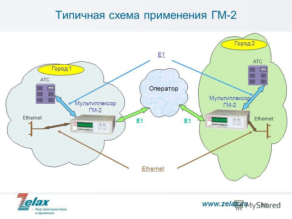 19 АТС Оператор Город 1 Город 2 Е1 Ethernet Мультиплексор ГМ-2 Еthernet Е1 Типичная схема применения ГМ-2 www.zelax.ru