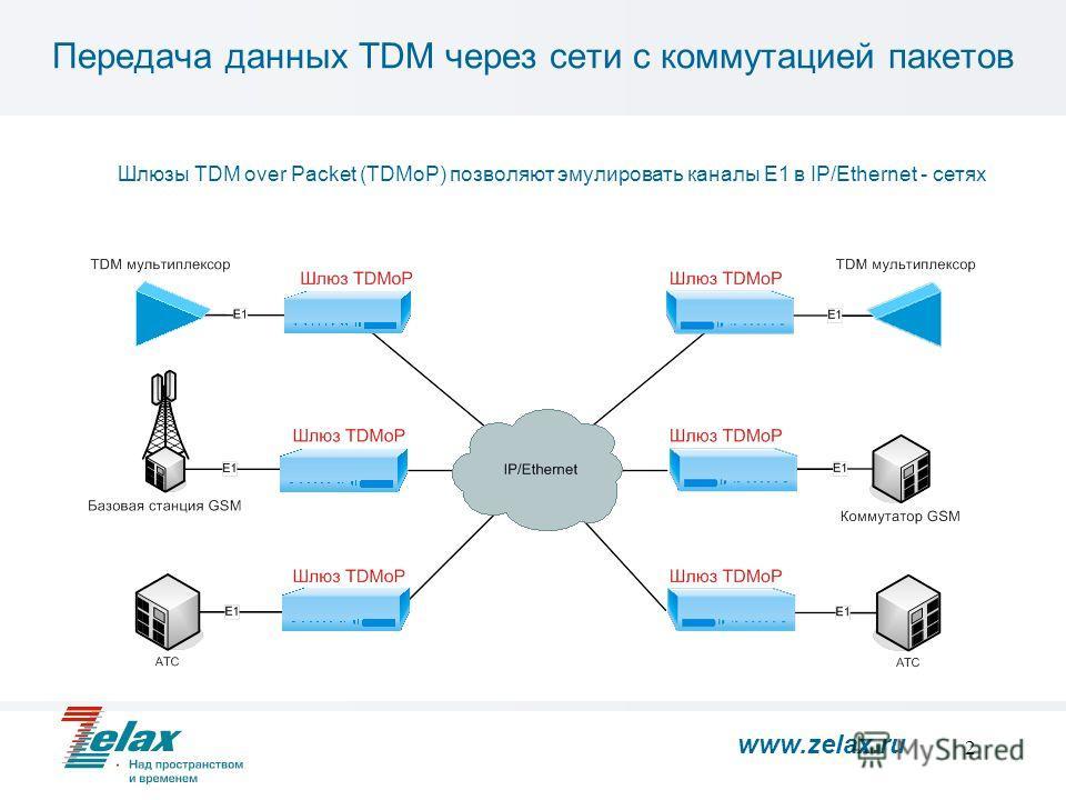 Эмуляция телефонных каналов и выделенных линий дает новые возможности для сетей с коммутацией пакетов