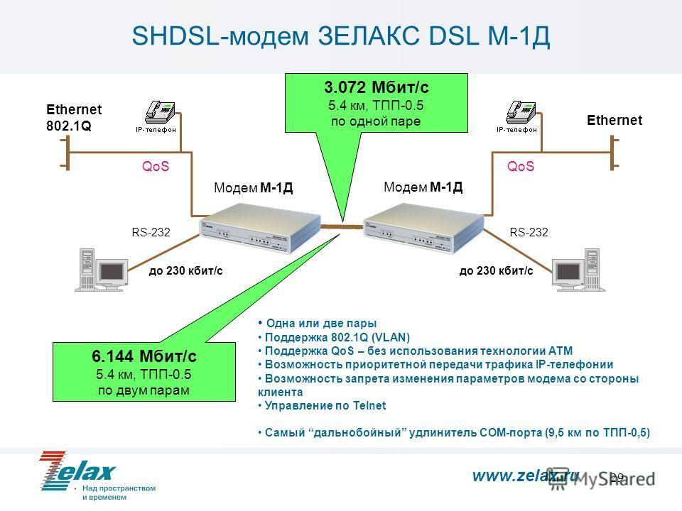 29 SHDSL-модем ЗЕЛАКС DSL М-1Д Ethernet 802.1Q Ethernet Модем М-1Д RS-232 Модем М-1Д Одна или две пары Поддержка 802.1Q (VLAN) Поддержка QoS – без использования технологии АТМ Возможность приоритетной передачи трафика IP-телефонии Возможность запрета