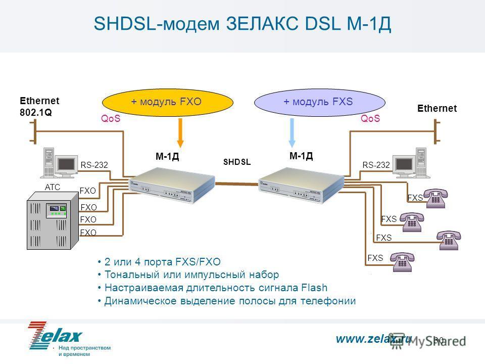 30 Ethernet 802.1Q АТС Ethernet FXO FXS RS-232 FXO FXS FXO FXS 2 или 4 порта FXS/FXO Тональный или импульсный набор Настраиваемая длительность сигнала Flash Динамическое выделение полосы для телефонии М-1Д SHDSL-модем ЗЕЛАКС DSL М-1Д + модуль FXO+ мо