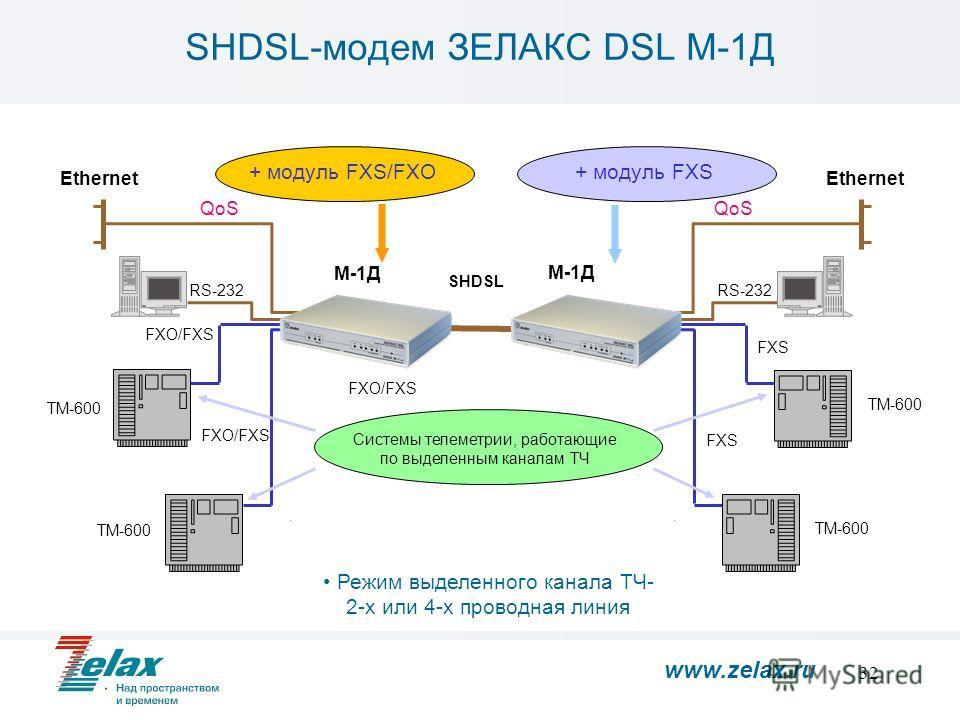 32 М-1Д Ethernet RS-232 М-1Д Ethernet RS-232 FXO/FXS Режим выделенного канала ТЧ- 2-х или 4-х проводная линия FXO/FXS FXS Системы телеметрии, работающие по выделенным каналам ТЧ ТМ-600 + модуль FXS/FXO+ модуль FXS SHDSL QoS SHDSL-модем ЗЕЛАКС DSL М-1