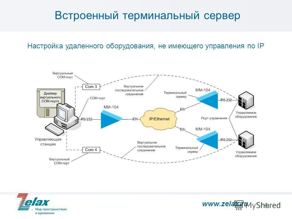 4 Встроенный терминальный сервер Настройка удаленного оборудования, не имеющего управления по IP www.zelax.ru