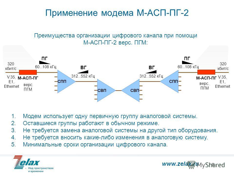 8 СИП...... 1 12 СИП...... 1 12 ТЧ 0.3…3.4 кГц ТЧ 0.3…3.4 кГц Применение модема М-АСП-ПГ-2 СПП СВП СПП ПГ ВГ 312...552 кГц СВП ВГ 312...552 кГц ПГ 60...108 кГц М-АСП-ПГ 320 кбит/с 60...108 кГц 1.Модем использует одну первичную группу аналоговой систе