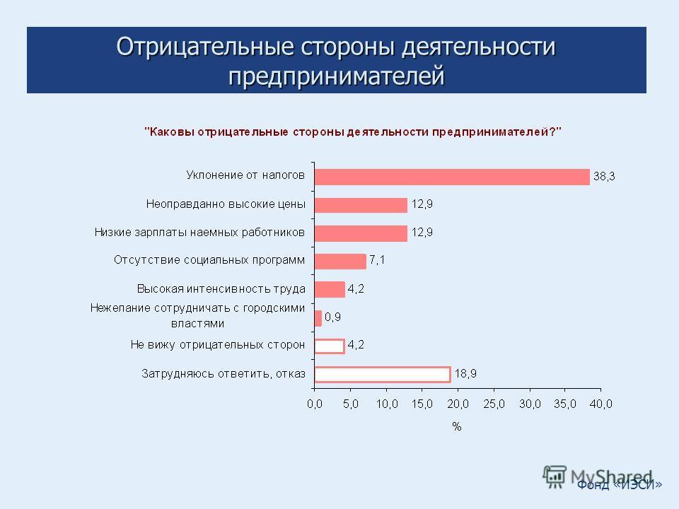 Фонд «ИЭСИ» Отрицательные стороны деятельности предпринимателей