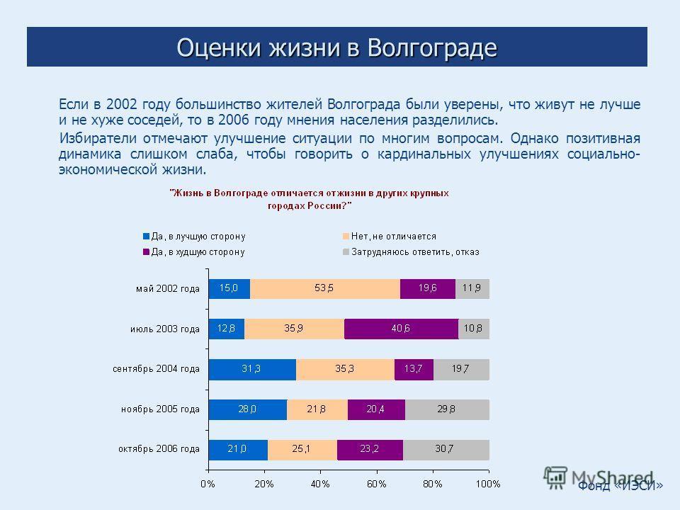 Фонд «ИЭСИ» Оценки жизни в Волгограде Если в 2002 году большинство жителей Волгограда были уверены, что живут не лучше и не хуже соседей, то в 2006 году мнения населения разделились. Избиратели отмечают улучшение ситуации по многим вопросам. Однако п