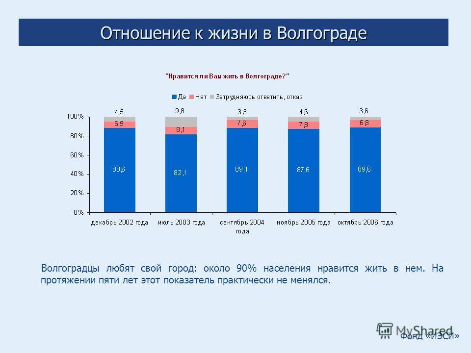 Фонд «ИЭСИ» Отношение к жизни в Волгограде Волгоградцы любят свой город: около 90% населения нравится жить в нем. На протяжении пяти лет этот показатель практически не менялся.