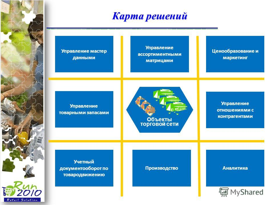 Карта решений Объекты торговой сети Управление мастер данными Управление ассортиментными матрицами Ценообразование и маркетинг Управление товарными запасами Управление отношениями с контрагентами Аналитика Производство Учетный документооборот по това