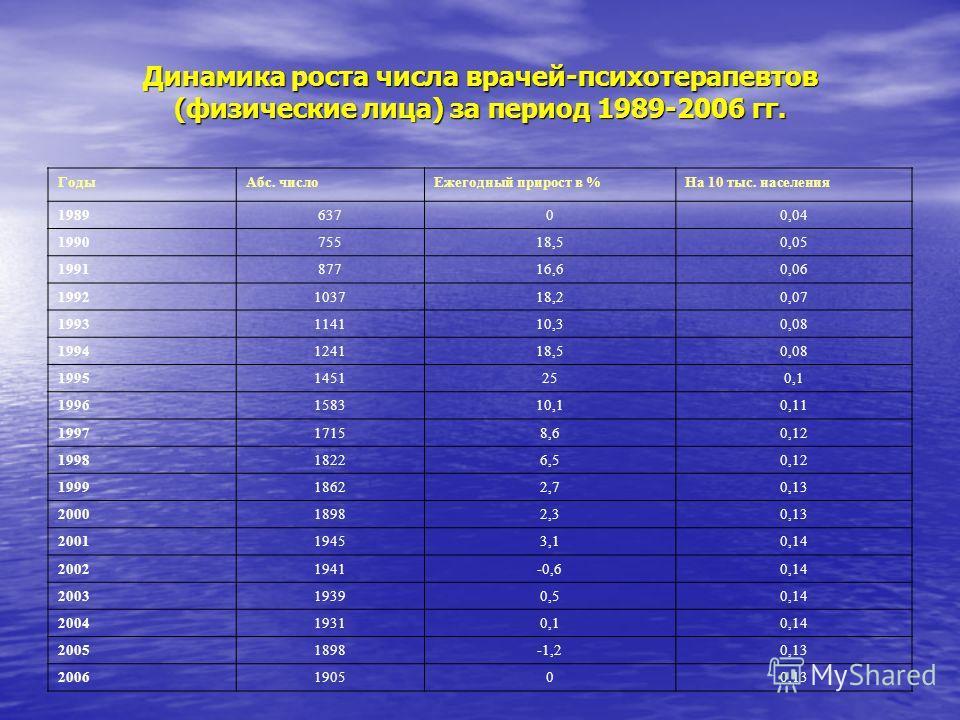 Динамика роста числа врачей-психотерапевтов (физические лица) за период 1989-2006 гг. ГодыАбс. числоЕжегодный прирост в %На 10 тыс. населения 198963700,04 199075518,50,05 199187716,60,06 1992103718,20,07 1993114110,30,08 1994124118,50,08 19951451250,