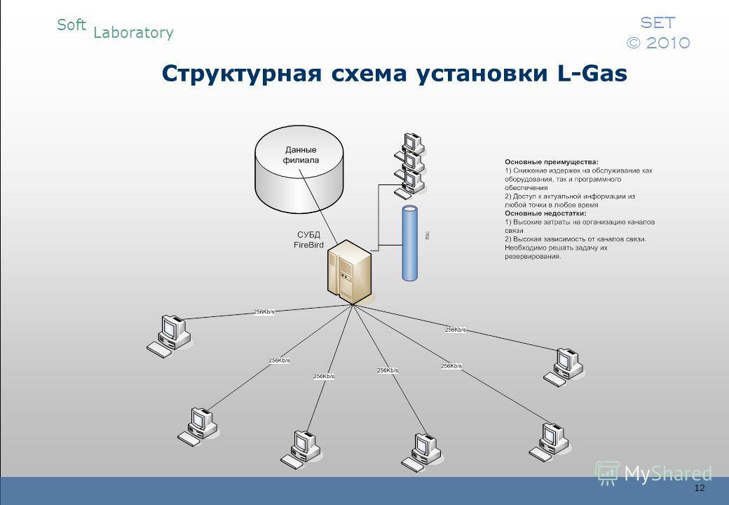 Soft Laboratory SET © 2010 12 Структурная схема установки L-Gas