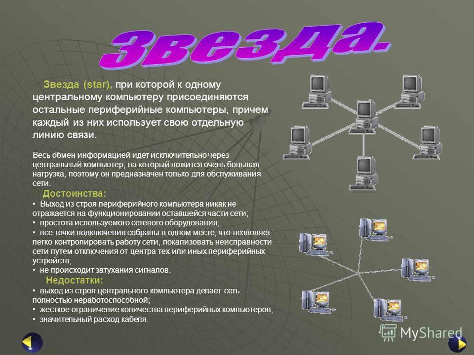 Звезда (star), при которой к одному центральному компьютеру присоединяются остальные периферийные компьютеры, причем каждый из них использует свою отдельную линию связи. Весь обмен информацией идет исключительно через центральный компьютер, на которы