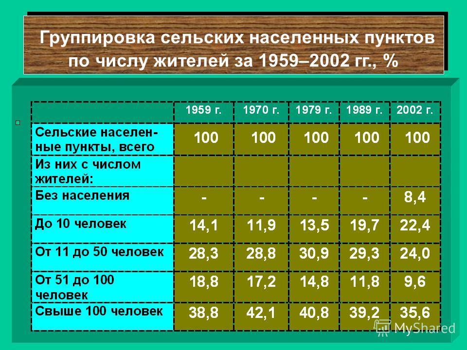Группировка сельских населенных пунктов по числу жителей за 1959–2002 гг., % Группировка сельских населенных пунктов по числу жителей за 1959–2002 гг., %