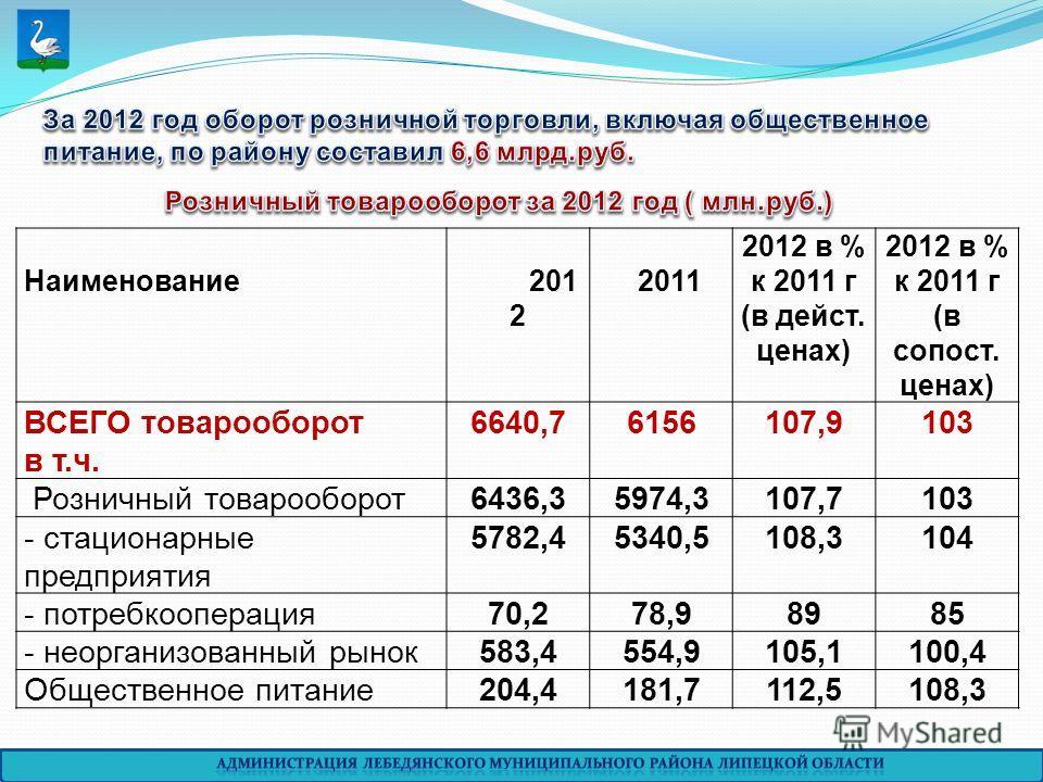 Наименование201 2 2011 2012 в % к 2011 г (в дейст. ценах) 2012 в % к 2011 г (в сопост. ценах) ВСЕГО товарооборот в т.ч. 6640,76156107,9103 Розничный товарооборот6436,35974,3107,7103 - стационарные предприятия 5782,45340,5108,3104 - потребкооперация70