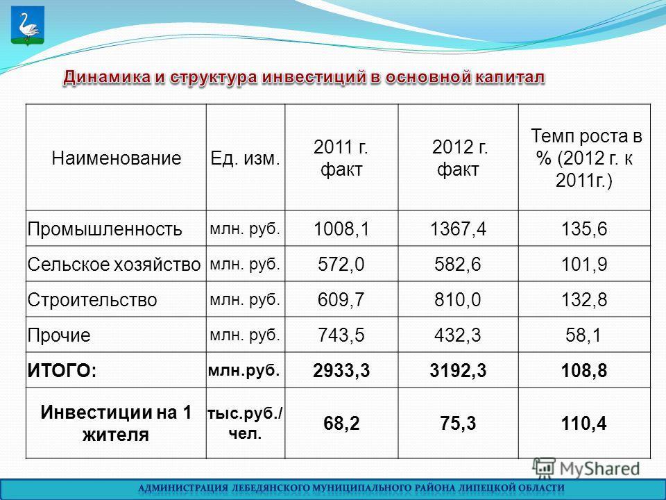НаименованиеЕд. изм. 2011 г. факт 2012 г. факт Темп роста в % (2012 г. к 2011г.) Промышленность млн. руб. 1008,11367,4135,6 Сельское хозяйство млн. руб. 572,0582,6101,9 Строительство млн. руб. 609,7810,0132,8 Прочие млн. руб. 743,5432,358,1 ИТОГО: мл