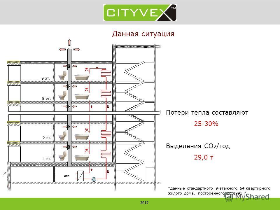 2012 Данная ситуация ИТП 1 эт. 2 эт. 8 эт. 9 эт. Потери тепла составляют 25-30% Выделения CO 2 /год 29,0 т *данные стандартного 9-этажного 54 квартирного жилого дома, построенного до 1993 г.