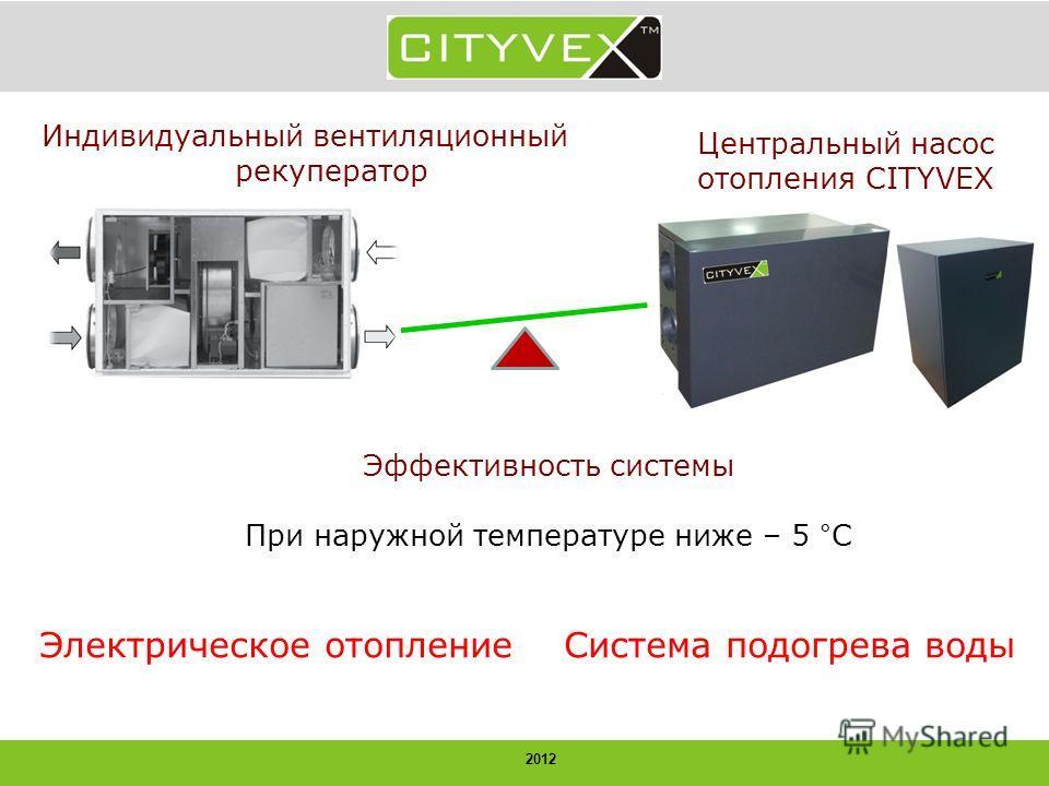 2012 Индивидуальный вентиляционный рекуператор Центральный насос отопления CITYVEX Эффективность системы При наружной температуре ниже – 5 °С Электрическое отоплениеСистема подогрева воды