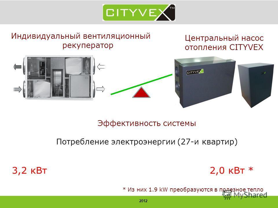 2012 Эффективность системы Потребление электроэнергии (27-и квартир) 3,2 кВт 2,0 кВт * * Из них 1.9 kW преобразуются в полезное тепло Индивидуальный вентиляционный рекуператор Центральный насос отопления CITYVEX