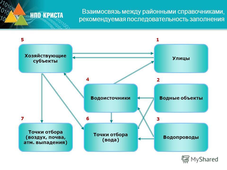 Взаимосвязь между районными справочниками, рекомендуемая последовательность заполнения Улицы 1 Водные объекты 2 Водопроводы 3 Водоисточники 4 Хозяйствующие субъекты 5 Точки отбора (вода) 6 Точки отбора (воздух, почва, атм. выпадения) 7