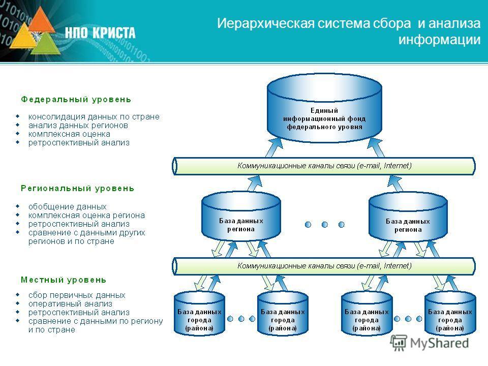 Иерархическая система сбора и анализа информации