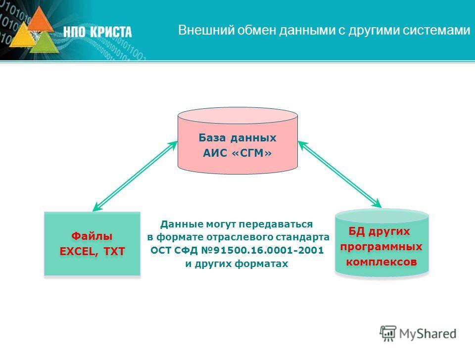 БД других программных комплексов БД других программных комплексов Внешний обмен данными с другими системами База данных АИС «СГМ» Данные могут передаваться в формате отраслевого стандарта ОСТ СФД 91500.16.0001-2001 и других форматах Файлы EXCEL, TXT