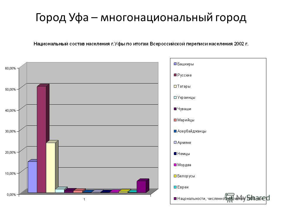 Город Уфа – многонациональный город